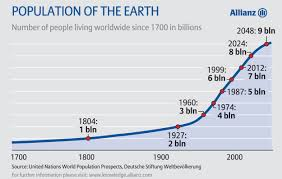malthus was wrong is he still wrong history future now world population stood at 1 billion by 1804 and 2 billion slightly over century later 10 times more than the pre industrial revolution average increase of