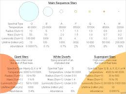 The Classification Of Stars