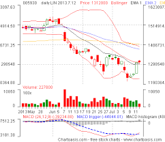 Daily Stock Charts Free South Korea Stock Charts How To Get Them For Free