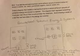 this student includes a title caption and labels that serve the purpose of the question the title includes science voary that serve the purpose