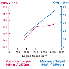 4Y (Y series) | Gasoline Engines | Engine | Product information ...