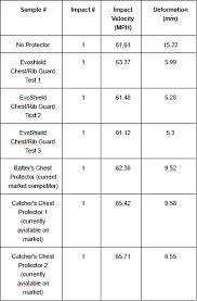 Evoshield Baseball Size Chart Evoshield Protective Wrist Guard