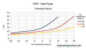 Heat Pump Temperature Efficiency Chart Heat Pumps Performance And Efficiency Ratings