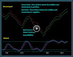 Renko Chart Trading Indicators Parameters And Setup
