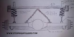 standard chain bridge eternal rollerz c c international chain bridge diagram