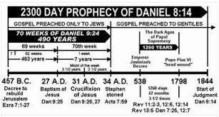 John Hagee Tribulation Chart The Little Horn And 2 300 Days Of Daniel 8 End Time Deceptions