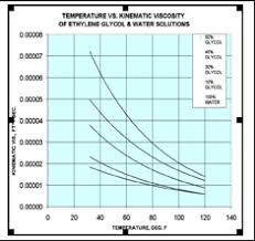 Glycol Viscosity Chart When It Comes To Mold Cooling Viscosity Matters Plasticstoday