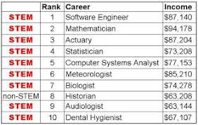 What Are Stem Careers Stem Career Project Algebra 2 Cp2