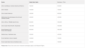 What Is A Delta Chart Using Virgin Atlantic Miles And Award Chart For Delta