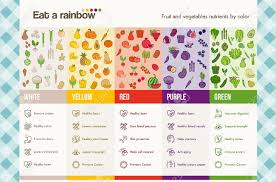 Rainbow Fruits And Vegetables Chart Eat A Rainbow Of Fruits And Vegetables Infographics With Food