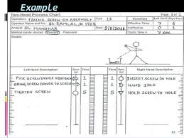 Two Hand Process Chart Example Production Planning And Control Work Study