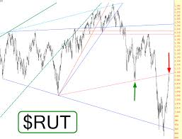 Rut Chart Russell 2000 Index Rut Chart They Dont Come Much