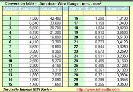 American Wire Gauge To Mm Tabelle