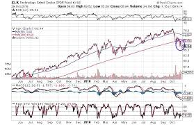 Xlk Stock Chart These 3 Charts Suggest Tech Stocks Are Headed Lower