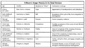 Erik Eriksons 8 Stage Psychosocial Theory Skinnurse