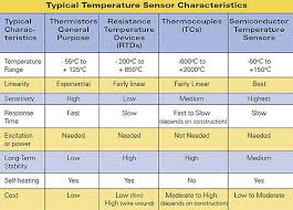 Thermistor Accuracy Chart Designing With Thermistors