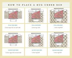 diagram of area rug placement under a bed