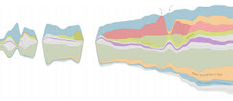 Medal Chart London 2012 A Visual History Of Which Countries Have Dominated The