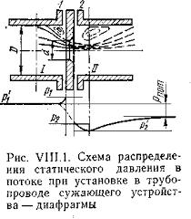 Реферат Средства измерения расхода и количества ru зоны завихрения Давление струи около стенки вначале возрастает из за подпора перед диафрагмой За диафрагмой оно снижается до минимума