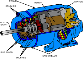 cutaway view of wound rotor induction motor elprocus cutaway view of wound rotor induction motor