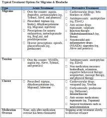 cluster headache location chart types of migraine and headaches