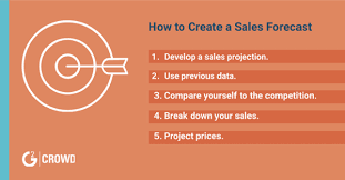 What Is A Sales Forecast What Is Sales Forecasting 5 Steps To Predict Your Sales