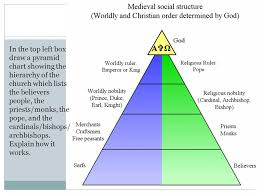 The Hierarchy Of The Catholic Church Chart Religion In Europe In The Middle Ages A Little Refresher