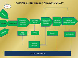 Flow Chart Of Cotton To Fabric Ginning Process Flow Chart Cotton 3rd All India Conference