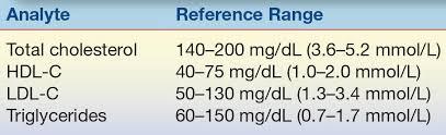 Triglycerides Level Chart Mmol L Lipids And Lipoproteins Basicmedical Key