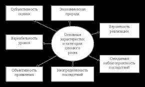 Сущность и классификация ценовых рисков Реферат страница   прямо связан с формированием его прибыли и характеризуется возможными экономическими его потерями в процессе осуществления финансовой деятельности