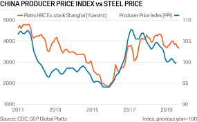 Steel Price Chart 2013 Commodity Tracker 6 Charts To Watch This Week Platts Insight
