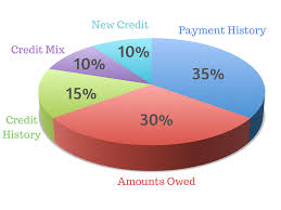Credit Score Breakdown Pie Chart Credit Score Breakdown Pie Chart Best Picture Of Chart