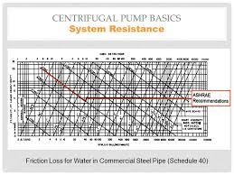 Steel Pipe Flow Rate Chart Centrifugal Pumps Design Performance Ir N Jayaseelan