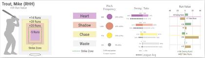 Statcast Breakdown J D Davis Metsmerized Online