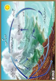 the water cycle in urdu