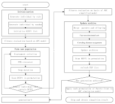 Tft Algorithm Chart Sustainability Free Full Text Sustainable Scheduling Of