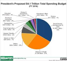 Does The Us Really Spend 50 Of Its Money On The Military
