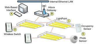 lighting wireless. Feature Typically Used In Conference Rooms,\ Lighting Wireless E