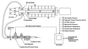 cat natural gas engine diagram cat auto wiring diagram bi fuel technology revolutionizes energy delivery worldwide on cat 3516 natural gas engine diagram