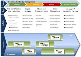 Business Plan Continuity Disaster Recovery Sample Free Example Ppt