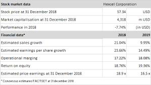 Hexcel Corporation | LinkedIn