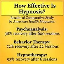 Image result for comparison study hypnosis
