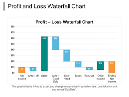 Waterfall Chart Template Powerpoint Profit And Loss Waterfall Chart Ppt Infographic Template