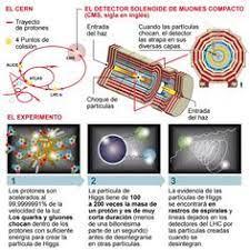 15 ideas de CERN | gran colisionador de hadrones, acelerador de partículas,  bosón de higgs