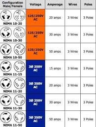 Wire Gauge Amp Chart Ac 30 Amp 220 Wire Size Wiring Diagrams