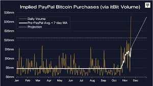 This article covers the top ways to buy bitcoin with paypal in 2021. Paypal Bought 70 Of All Newly Mined Bitcoin Last Month As Demand Rockets News Bitcoin News