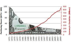 Fourteen Decades Of Price Inflation Goldsilver Com