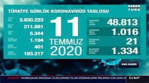 11 Temmuz koronavirüs tablosu Türkiye! Bugün vaka ve ölü sayısı kaç oldu? Corona  tablosu