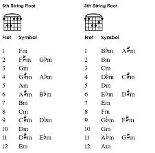Barre Chords 3 Minor Barre Chords Mark Starlin