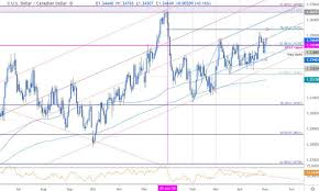 Usd To Cad Forecast Chart Canadian Dollar Price Outlook Usd Cad At Weekly High As